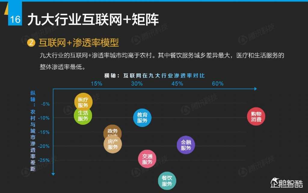 互联网 九大传统行业转型报告(企鹅智酷)_000017