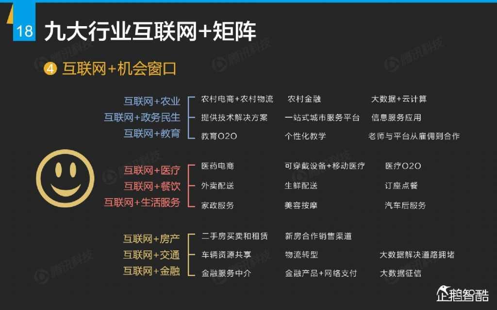 互联网 九大传统行业转型报告(企鹅智酷)_000019