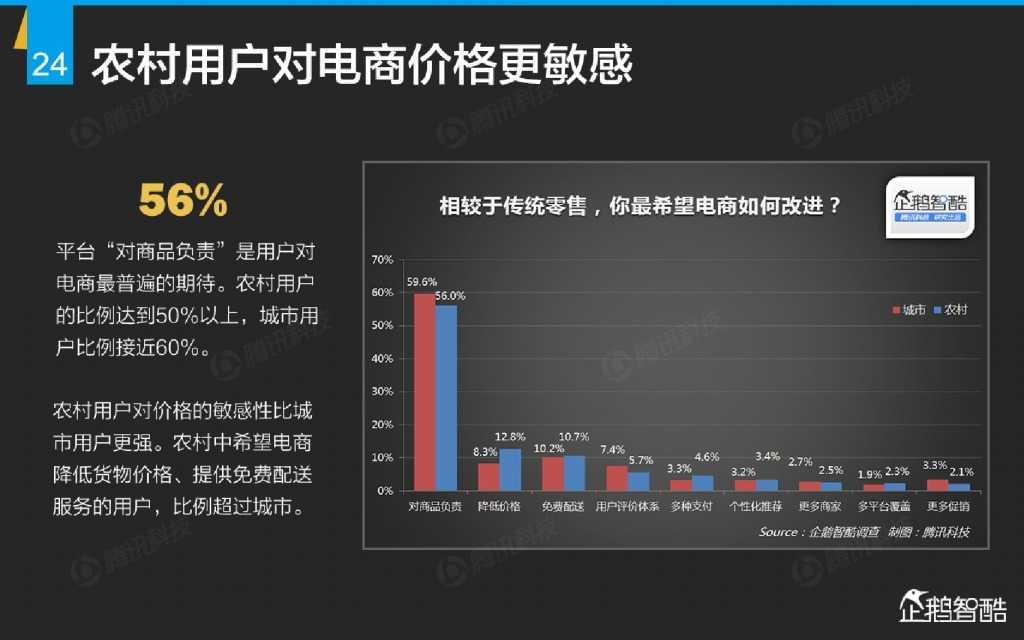 互联网 九大传统行业转型报告(企鹅智酷)_000025