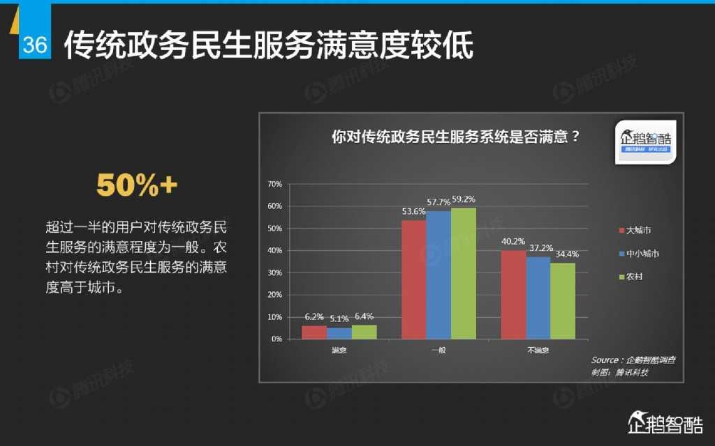 互联网 九大传统行业转型报告(企鹅智酷)_000037