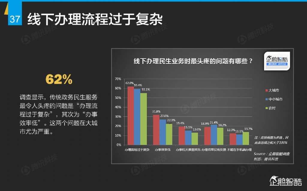 互联网 九大传统行业转型报告(企鹅智酷)_000038