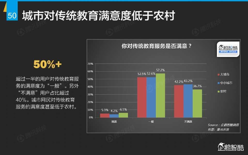 互联网 九大传统行业转型报告(企鹅智酷)_000051