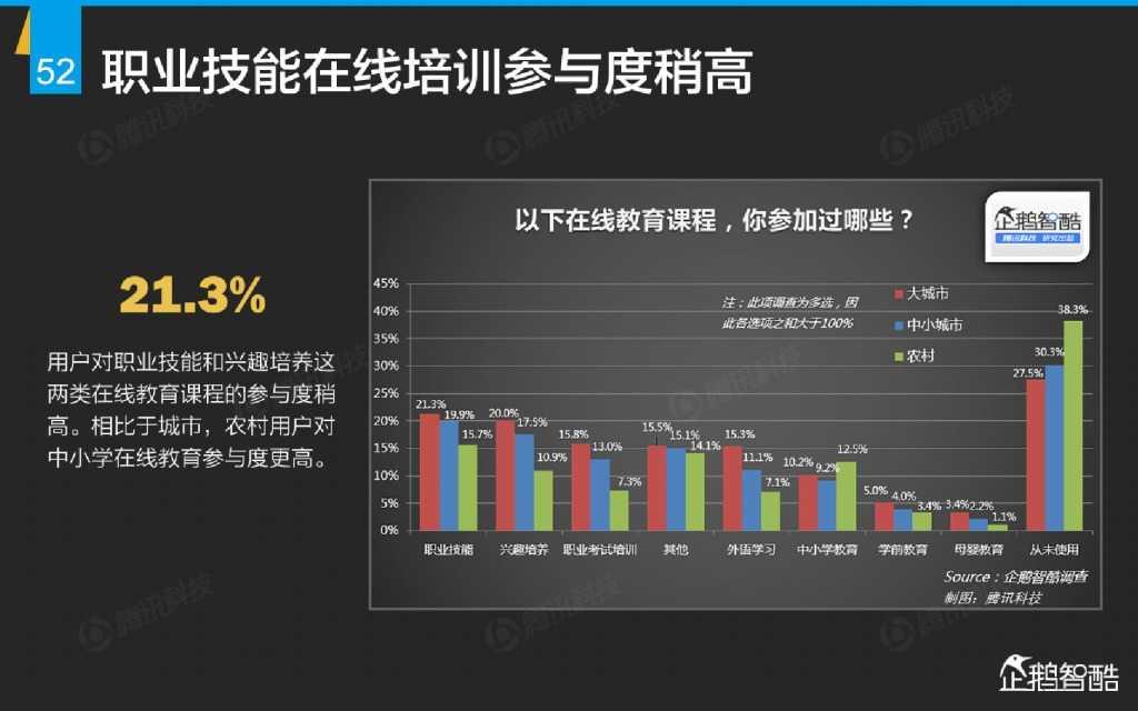 互联网 九大传统行业转型报告(企鹅智酷)_000053