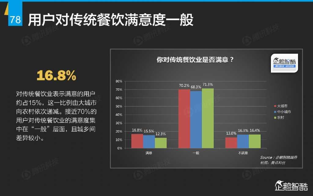 互联网 九大传统行业转型报告(企鹅智酷)_000079