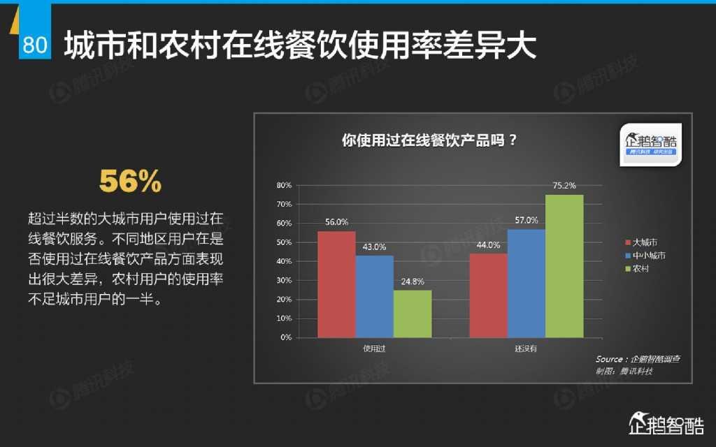 互联网 九大传统行业转型报告(企鹅智酷)_000081