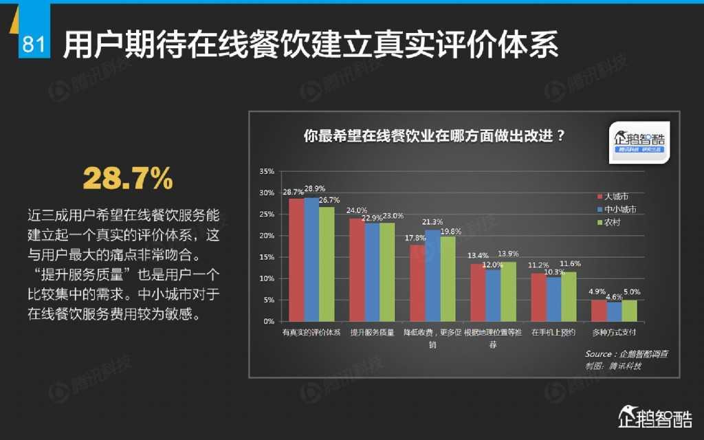 互联网 九大传统行业转型报告(企鹅智酷)_000082