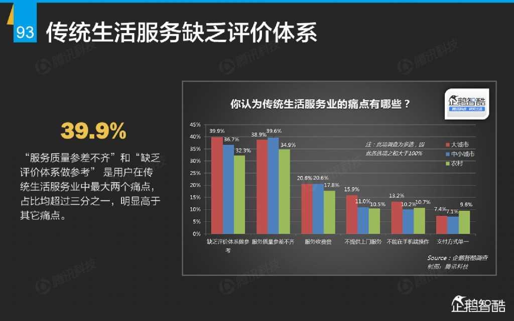 互联网 九大传统行业转型报告(企鹅智酷)_000094