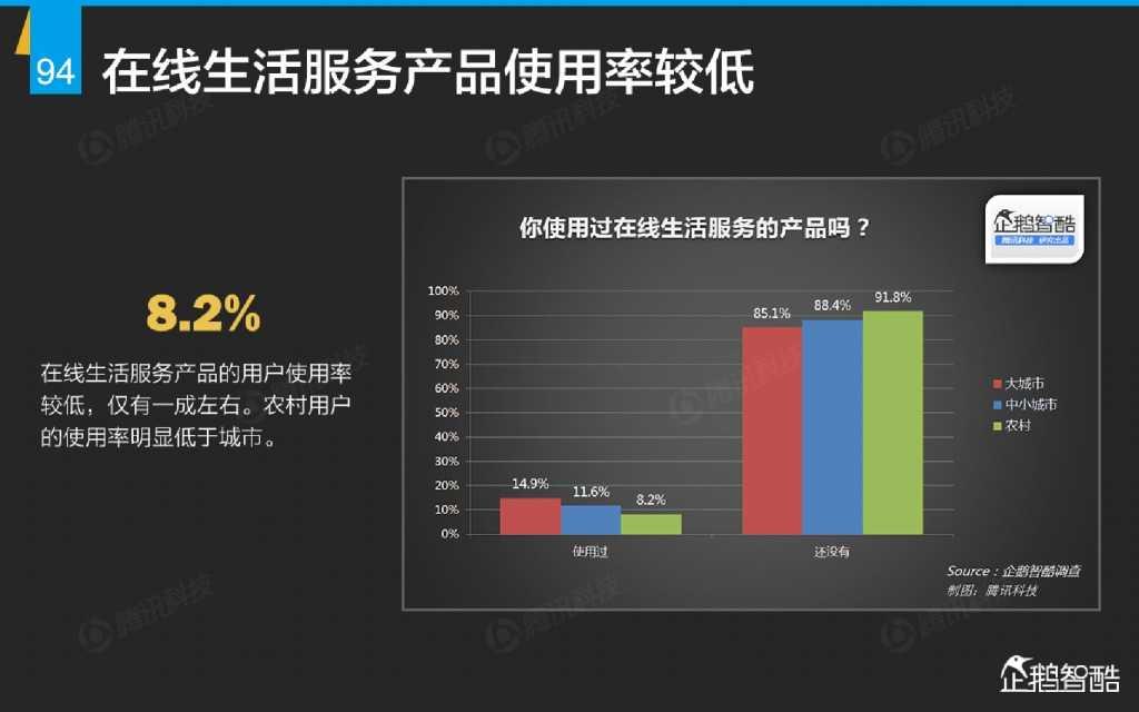 互联网 九大传统行业转型报告(企鹅智酷)_000095