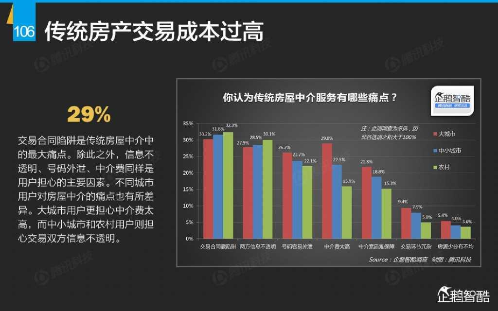 互联网 九大传统行业转型报告(企鹅智酷)_000107