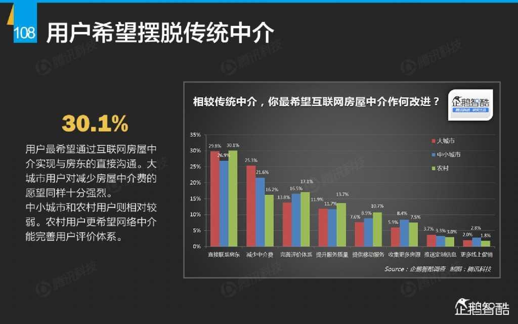 互联网 九大传统行业转型报告(企鹅智酷)_000109