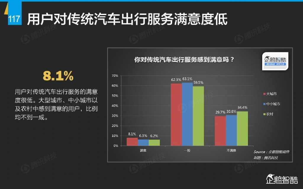 互联网 九大传统行业转型报告(企鹅智酷)_000118