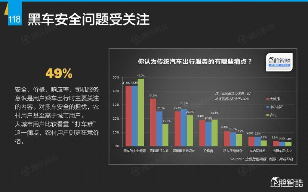 互联网 九大传统行业转型报告(企鹅智酷)_000119