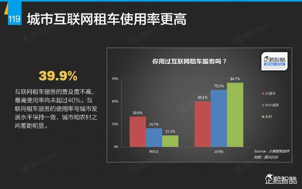 互联网 九大传统行业转型报告(企鹅智酷)_000120