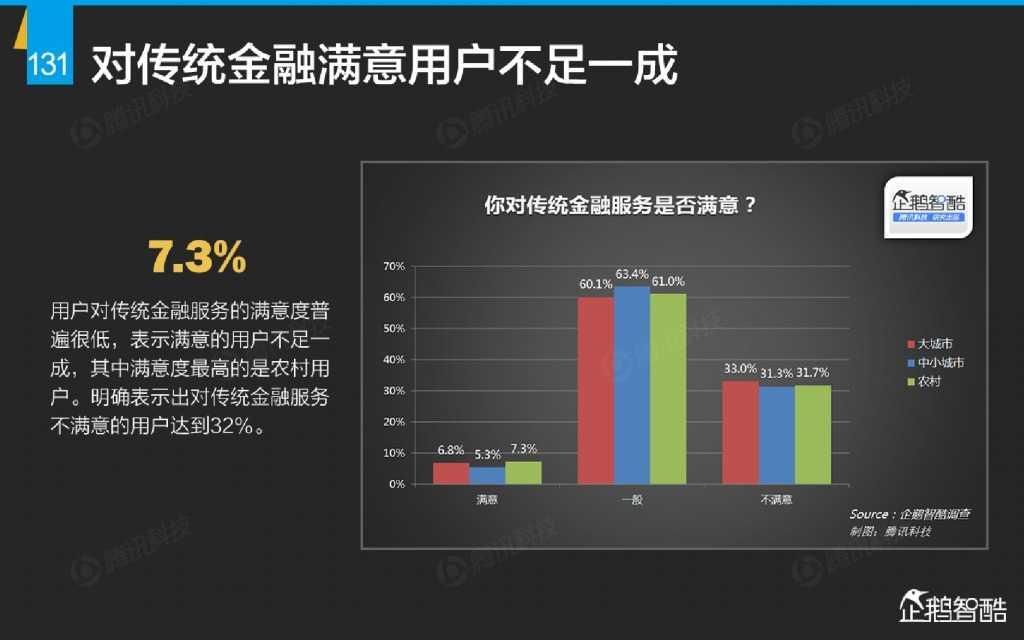 互联网 九大传统行业转型报告(企鹅智酷)_000132