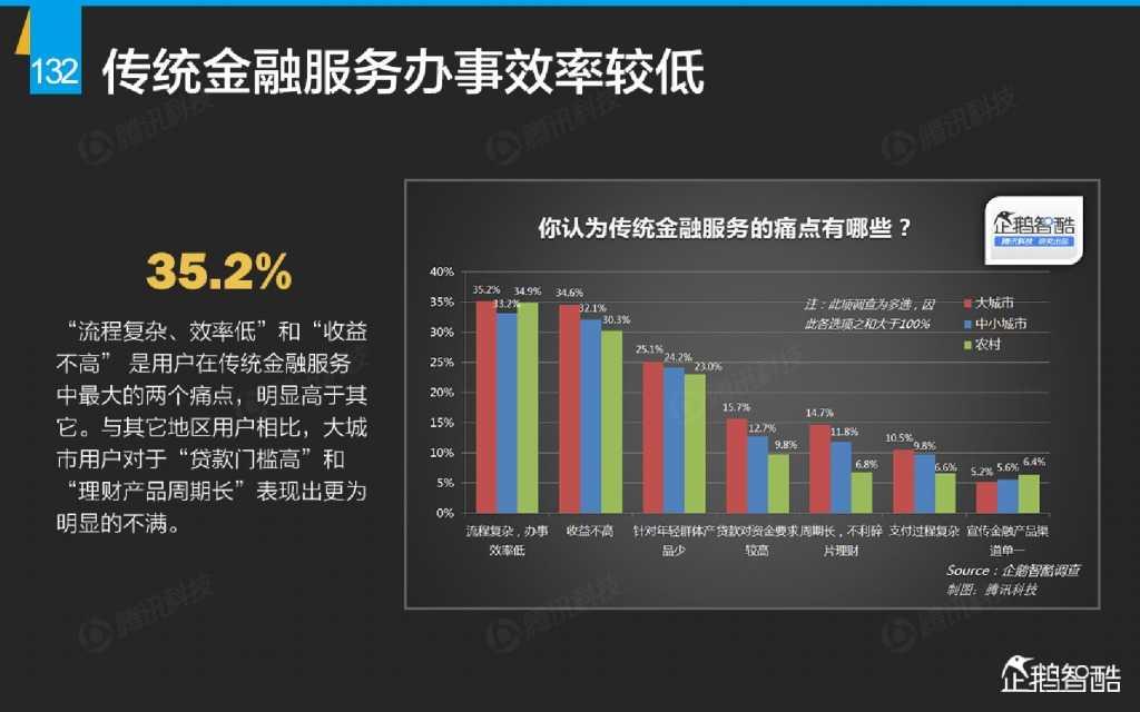 互联网 九大传统行业转型报告(企鹅智酷)_000133