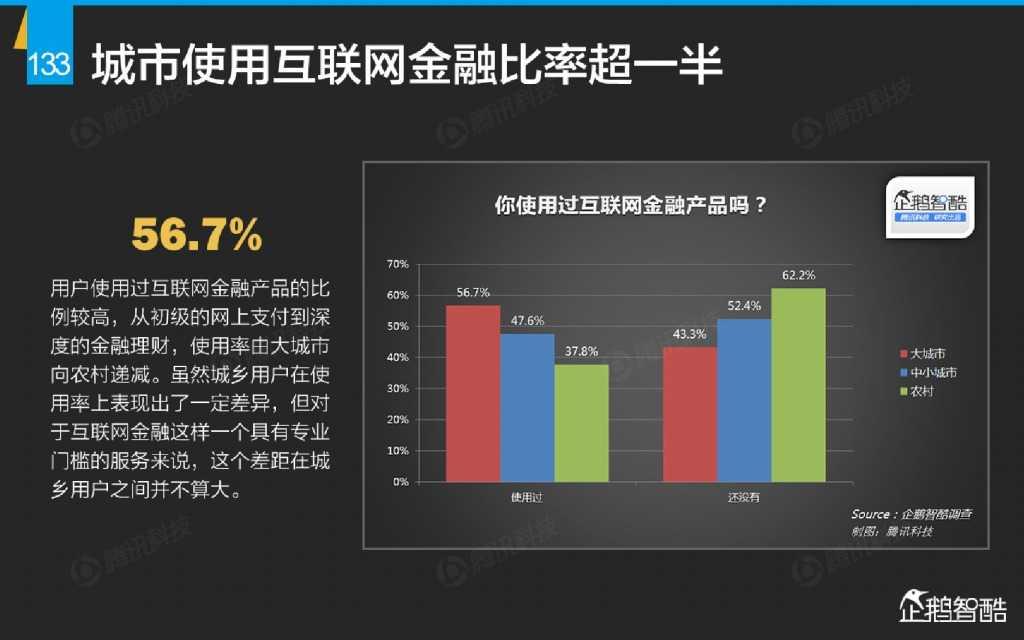 互联网 九大传统行业转型报告(企鹅智酷)_000134