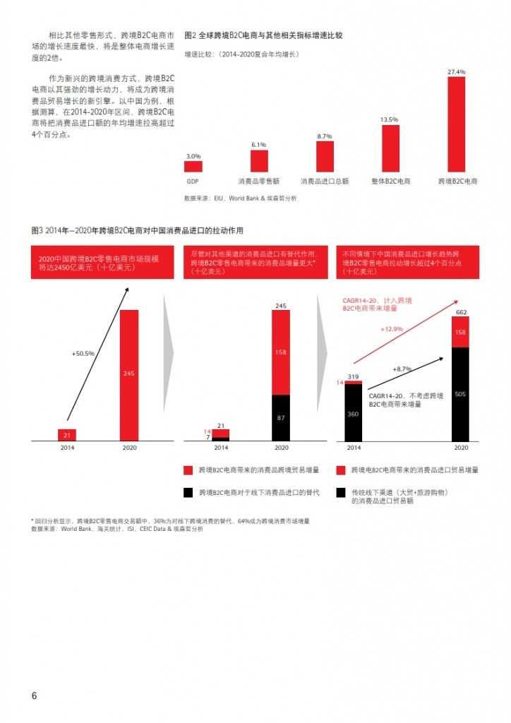 全球跨境B2C电商市场展望:数字化消费重塑商业全球化_006