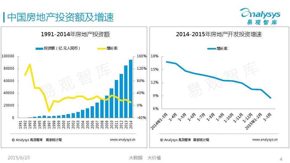 易观国际2015年中国房地产O2O市场专题研究报告_000004