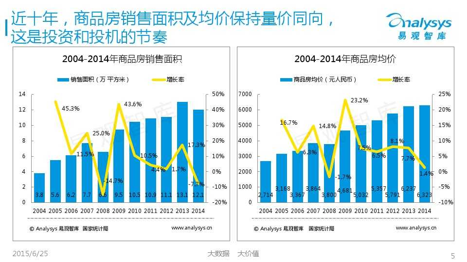 易观国际2015年中国房地产O2O市场专题研究报告_000005