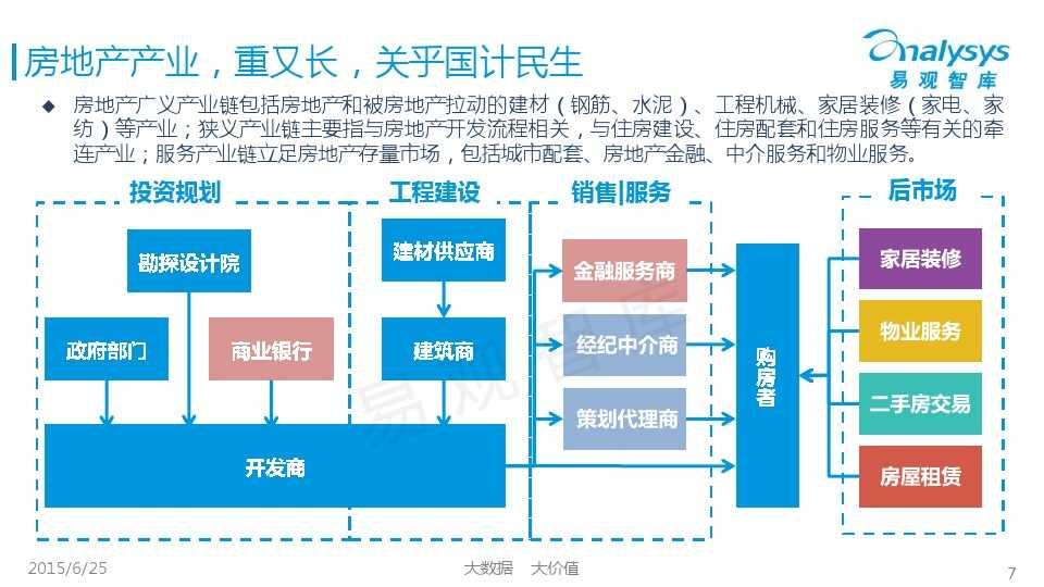 易观国际2015年中国房地产O2O市场专题研究报告_000007