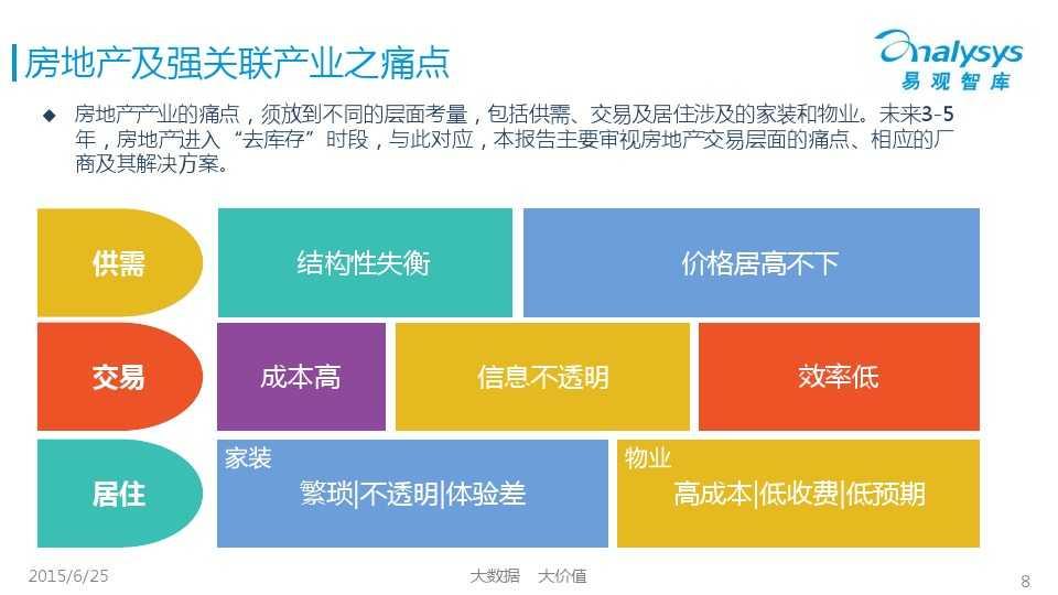 易观国际2015年中国房地产O2O市场专题研究报告_000008