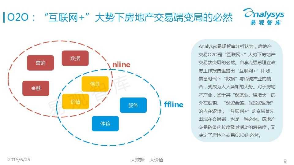 易观国际2015年中国房地产O2O市场专题研究报告_000009