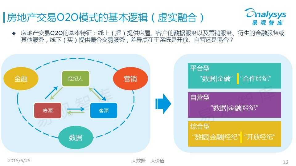 易观国际2015年中国房地产O2O市场专题研究报告_000012