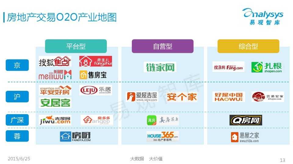 易观国际2015年中国房地产O2O市场专题研究报告_000013