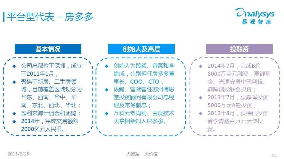 易观国际2015年中国房地产O2O市场专题研究报告_000015