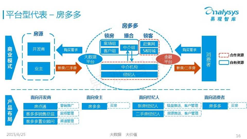 易观国际2015年中国房地产O2O市场专题研究报告_000016