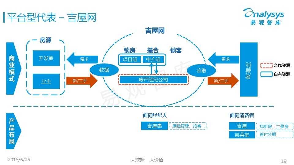 易观国际2015年中国房地产O2O市场专题研究报告_000019