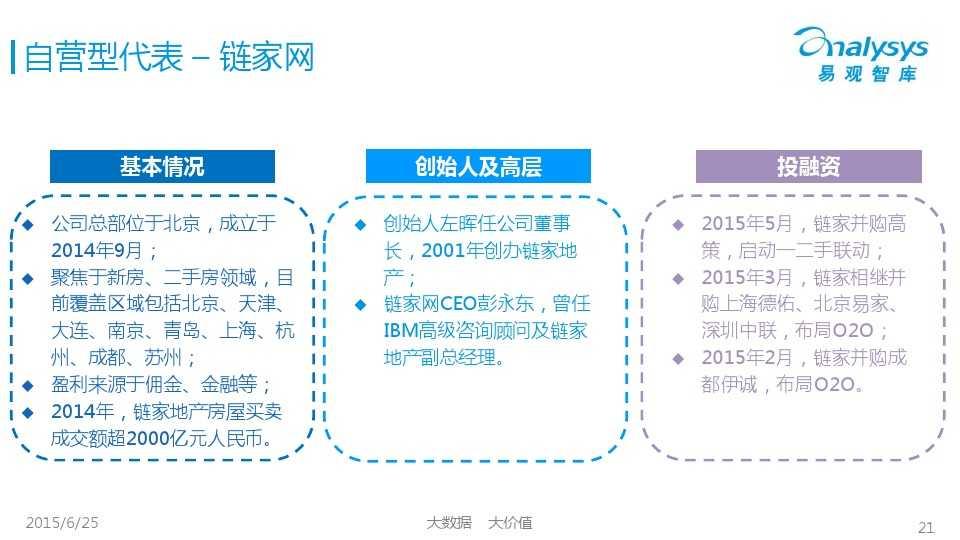 易观国际2015年中国房地产O2O市场专题研究报告_000021