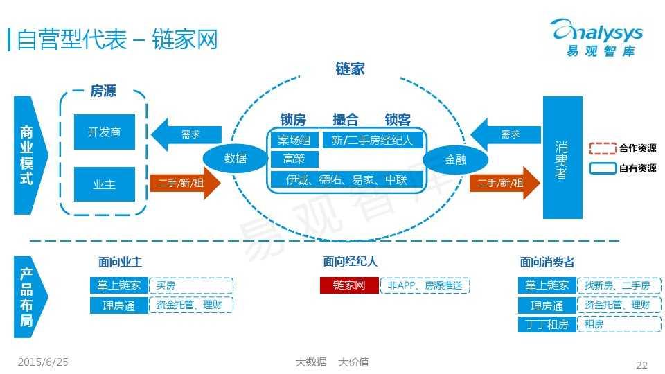 易观国际2015年中国房地产O2O市场专题研究报告_000022