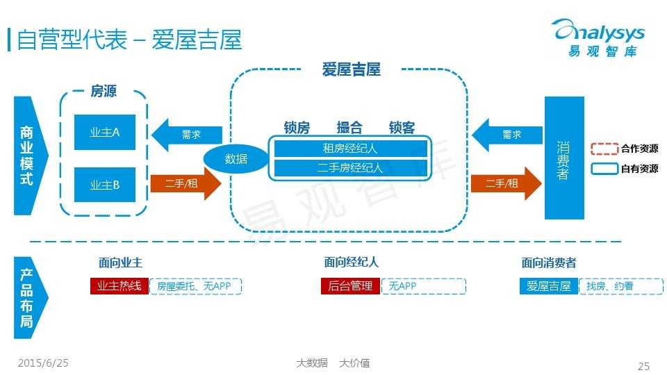 易观国际2015年中国房地产O2O市场专题研究报告_000025
