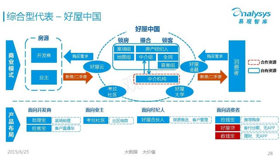 易观国际2015年中国房地产O2O市场专题研究报告_000028