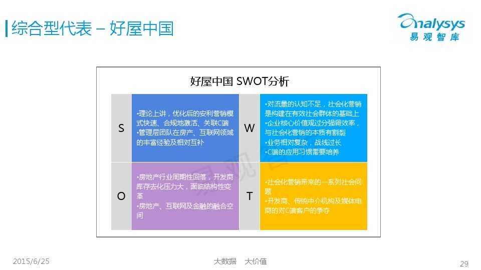 易观国际2015年中国房地产O2O市场专题研究报告_000029
