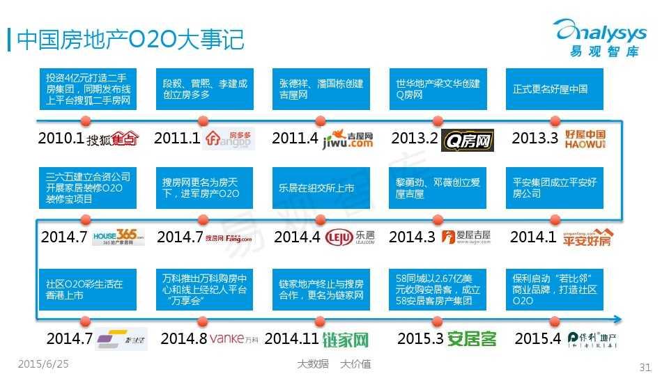 易观国际2015年中国房地产O2O市场专题研究报告_000031