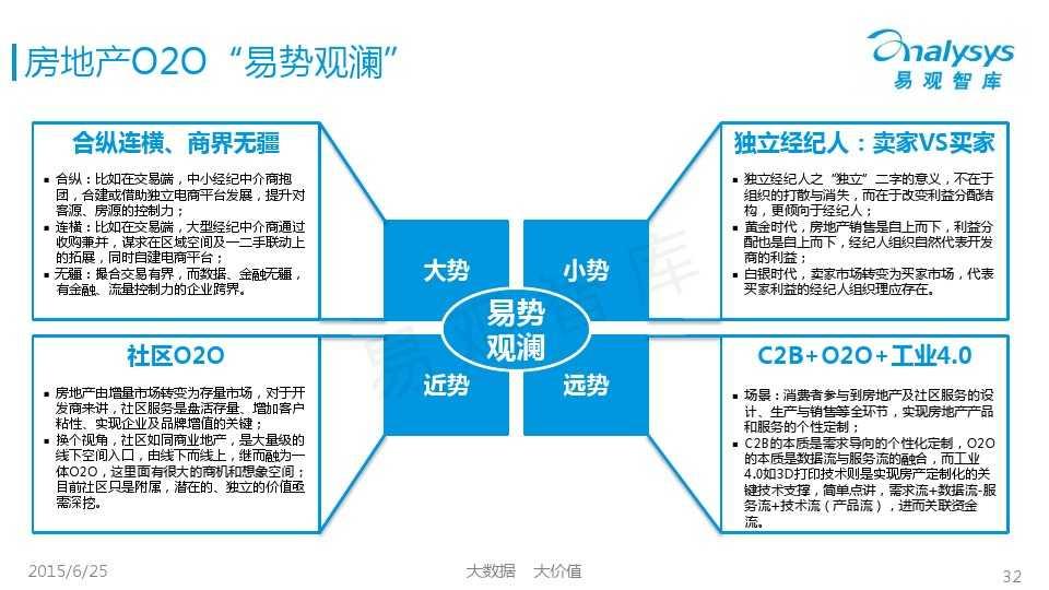 易观国际2015年中国房地产O2O市场专题研究报告_000032