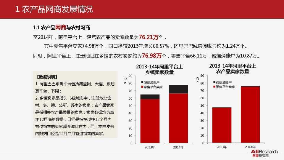 阿里研究:2014年中国农产品电子商务白皮书_000004
