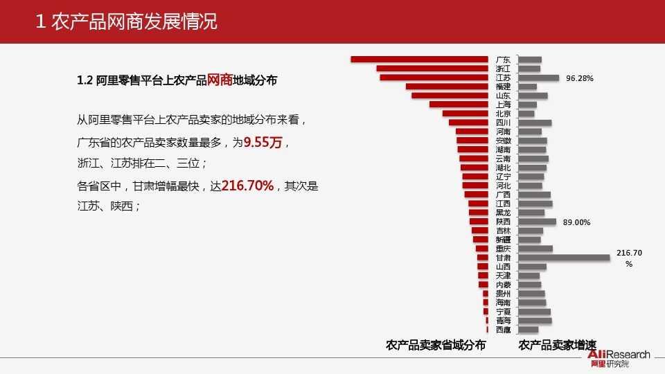 阿里研究:2014年中国农产品电子商务白皮书_000005