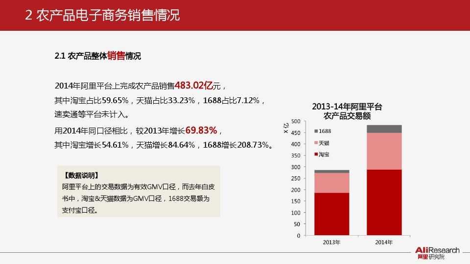 阿里研究:2014年中国农产品电子商务白皮书_000006