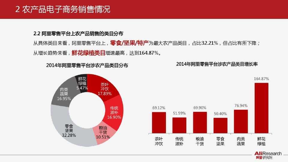 阿里研究:2014年中国农产品电子商务白皮书_000007