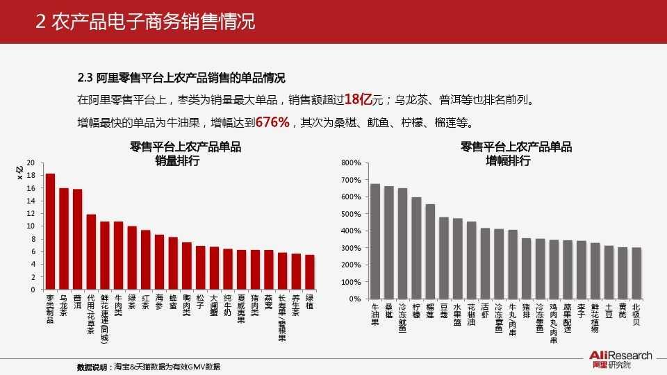 阿里研究:2014年中国农产品电子商务白皮书_000008
