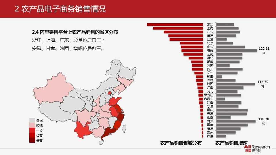 阿里研究:2014年中国农产品电子商务白皮书_000009