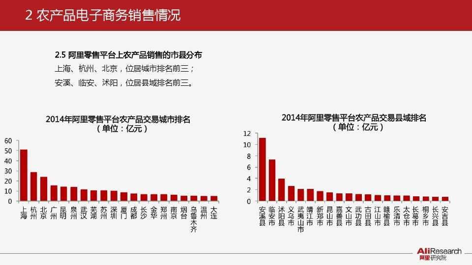 阿里研究:2014年中国农产品电子商务白皮书_000010