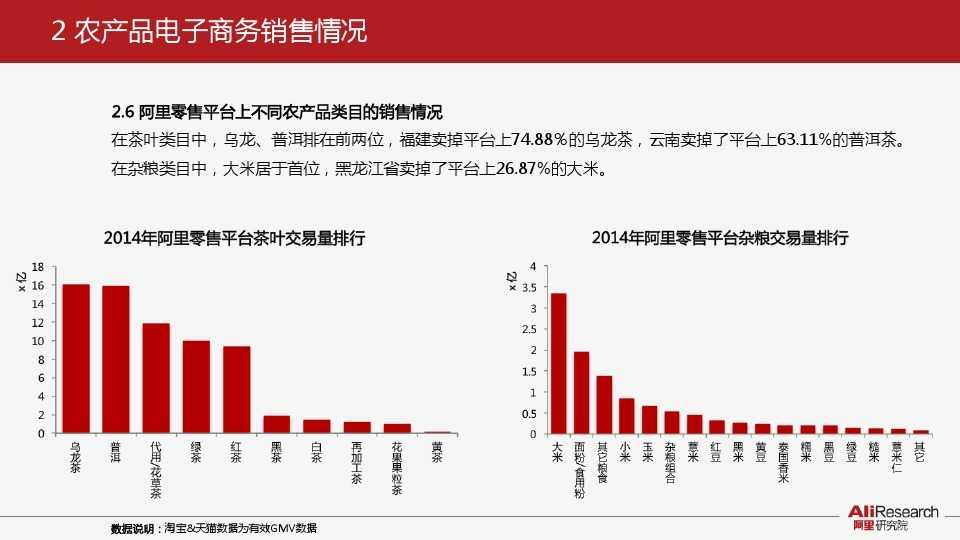阿里研究:2014年中国农产品电子商务白皮书_000011