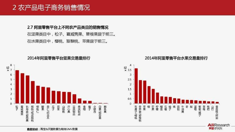 阿里研究:2014年中国农产品电子商务白皮书_000012