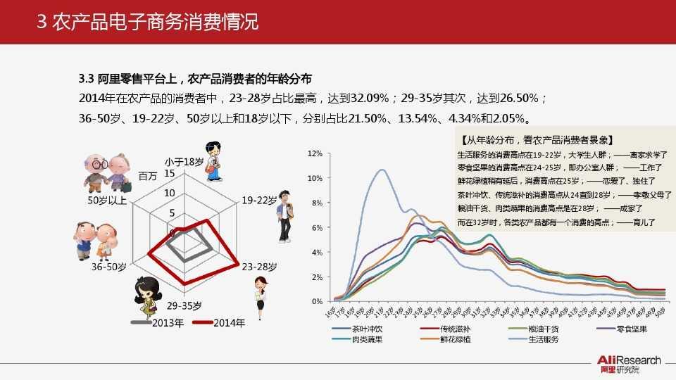 阿里研究:2014年中国农产品电子商务白皮书_000016