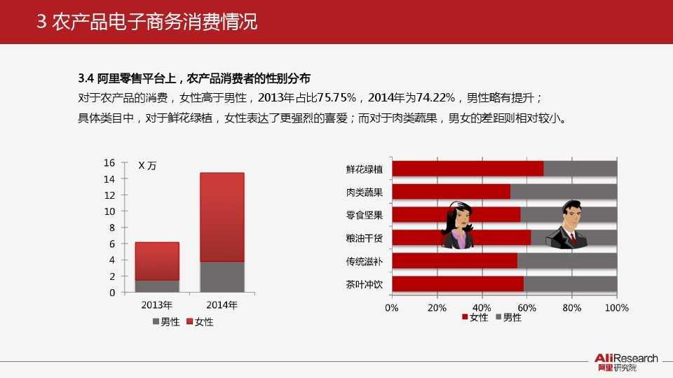 阿里研究:2014年中国农产品电子商务白皮书_000017