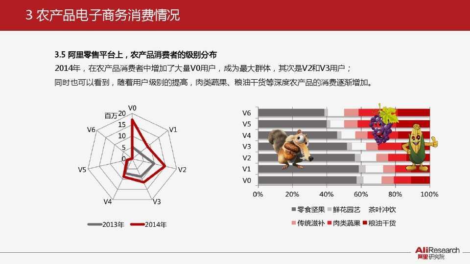 阿里研究:2014年中国农产品电子商务白皮书_000018
